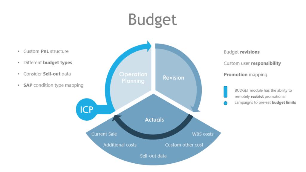 Budget_o